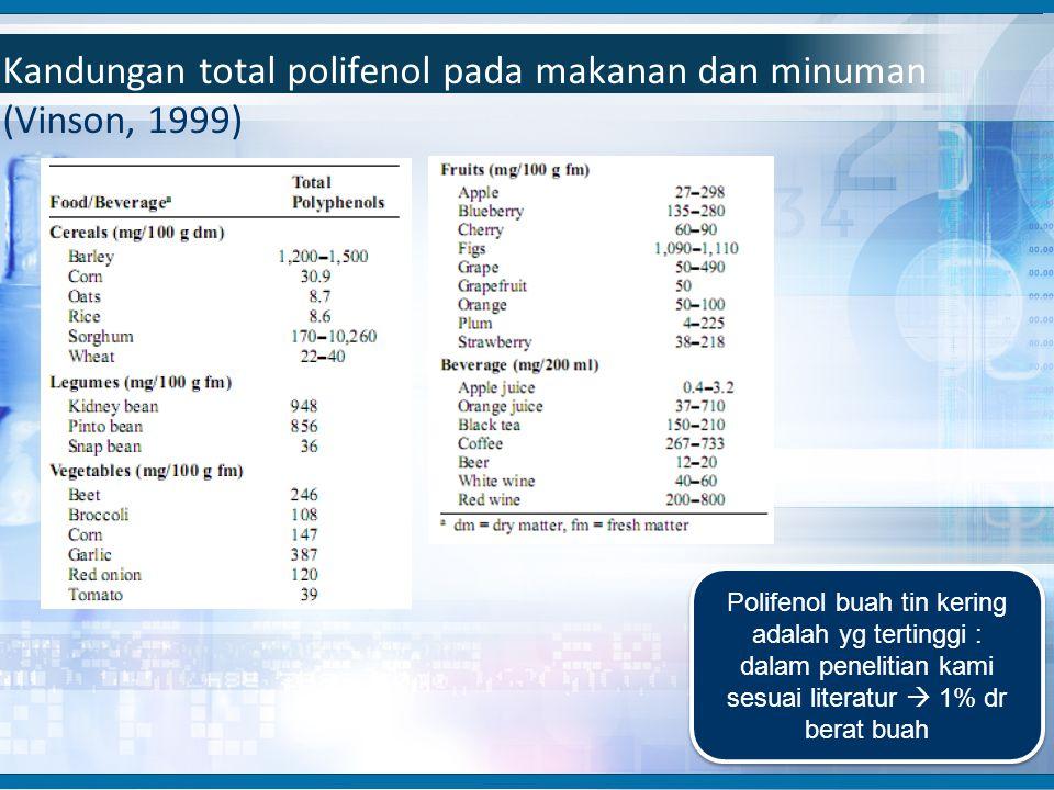 Kandungan total polifenol pada makanan dan minuman (Vinson, 1999)