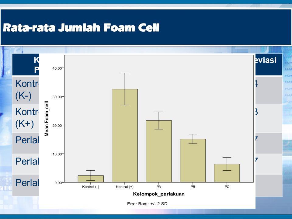 Rata-rata Jumlah Foam Cell