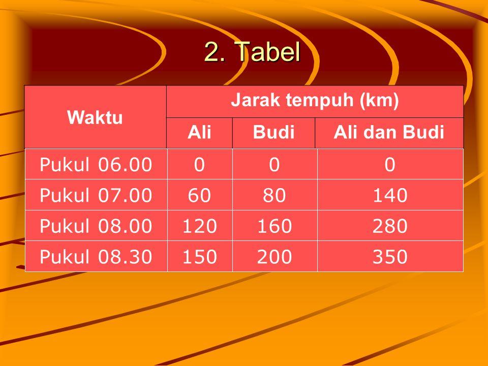 2. Tabel Waktu Jarak tempuh (km) Ali Budi Ali dan Budi Pukul 06.00