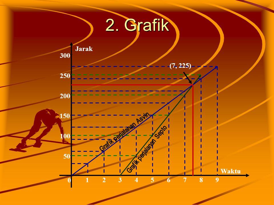 2. Grafik 50. 100. 150. 200. 250. 300. 1. 2. 3. 4. 5. 6. 7. 8. 9. Grafik perjalanan Asvin.