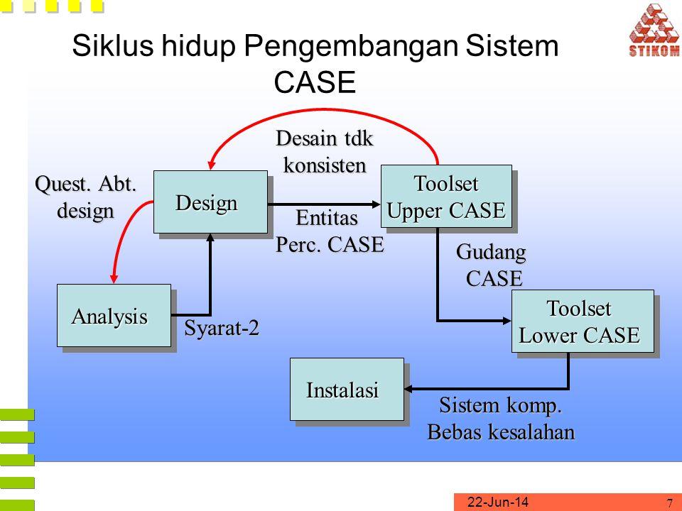 Siklus hidup Pengembangan Sistem CASE