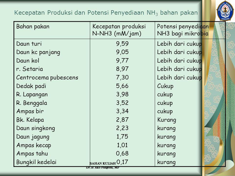 Kecepatan Produksi dan Potensi Penyediaan NH3 bahan pakan
