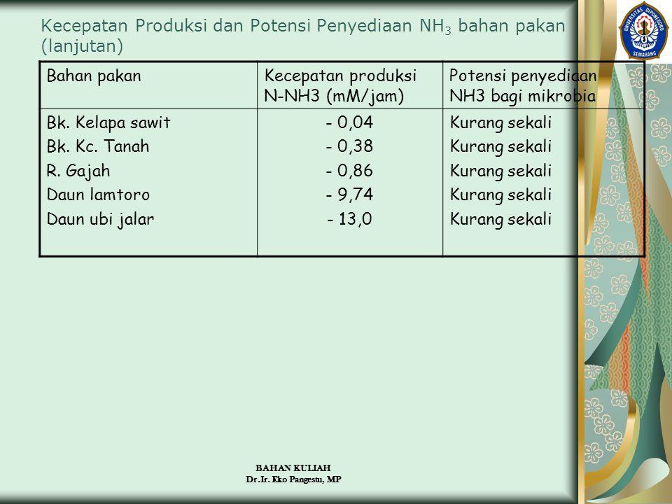Kecepatan Produksi dan Potensi Penyediaan NH3 bahan pakan (lanjutan)