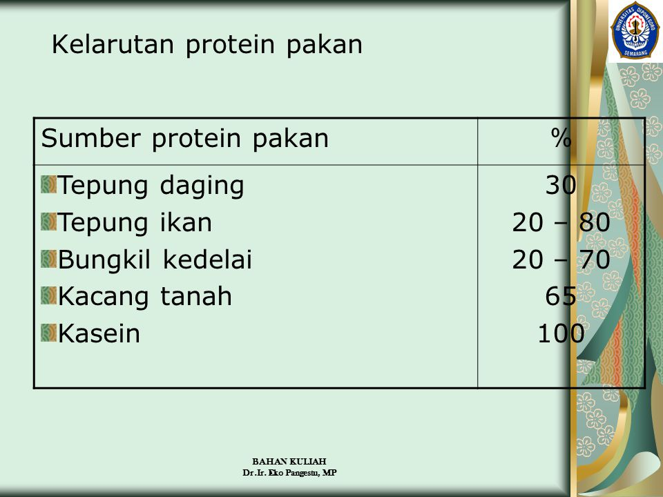 Kelarutan protein pakan Sumber protein pakan % Tepung daging