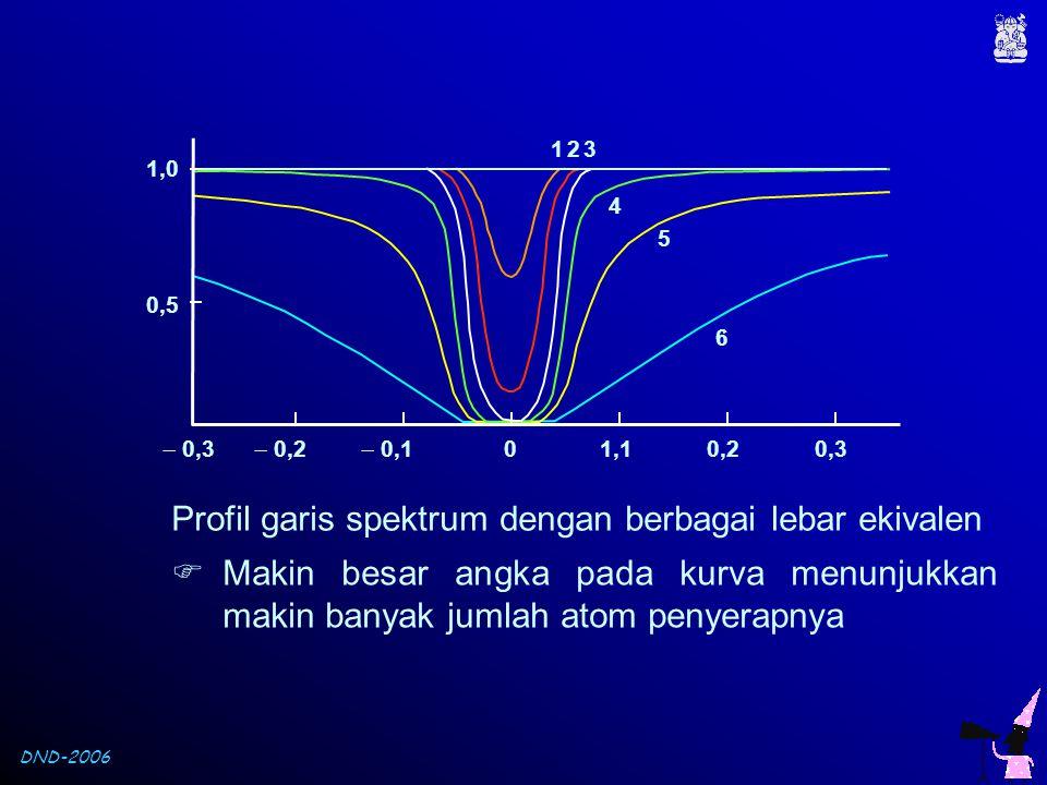 Profil garis spektrum dengan berbagai lebar ekivalen