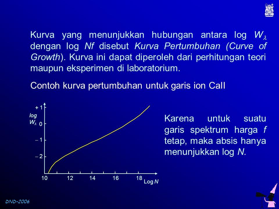 Contoh kurva pertumbuhan untuk garis ion CaII