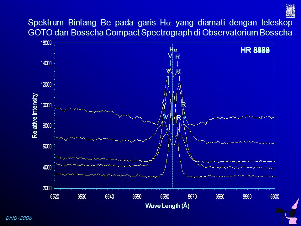 Spektrum Bintang Be pada garis H yang diamati dengan teleskop GOTO dan Bosscha Compact Spectrograph di Observatorium Bosscha