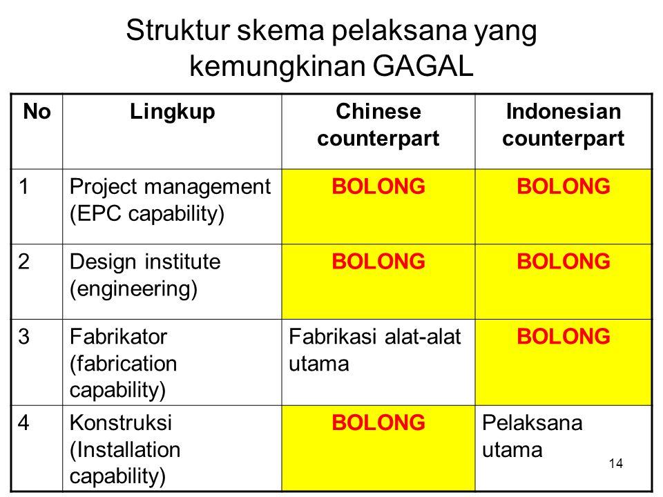 Struktur skema pelaksana yang kemungkinan GAGAL