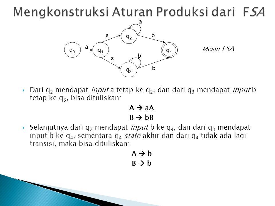 Mengkonstruksi Aturan Produksi dari FSA