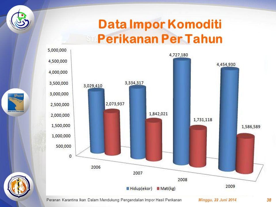 Data Impor Komoditi Perikanan Per Tahun