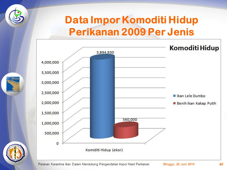 Data Impor Komoditi Hidup Perikanan 2009 Per Jenis