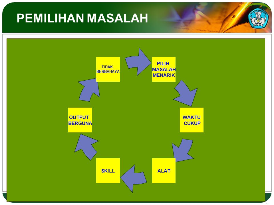 PEMILIHAN MASALAH Hal.: 12 METODE ILMIAH