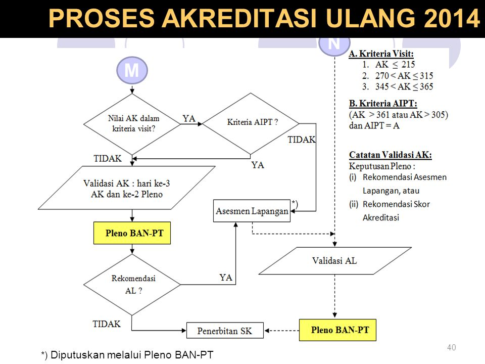 PROSES AKREDITASI ULANG 2014