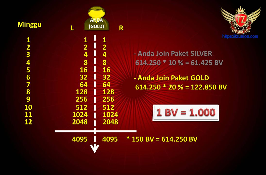 1 BV = 1.000 Minggu L R 1 1 1 2 2 2 3 4 4 - Anda Join Paket SILVER