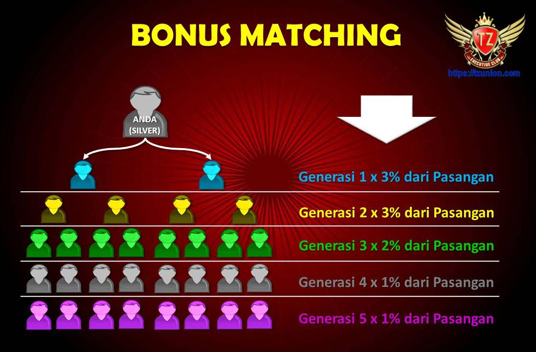 BONUS MATCHING Generasi 1 x 3% dari Pasangan