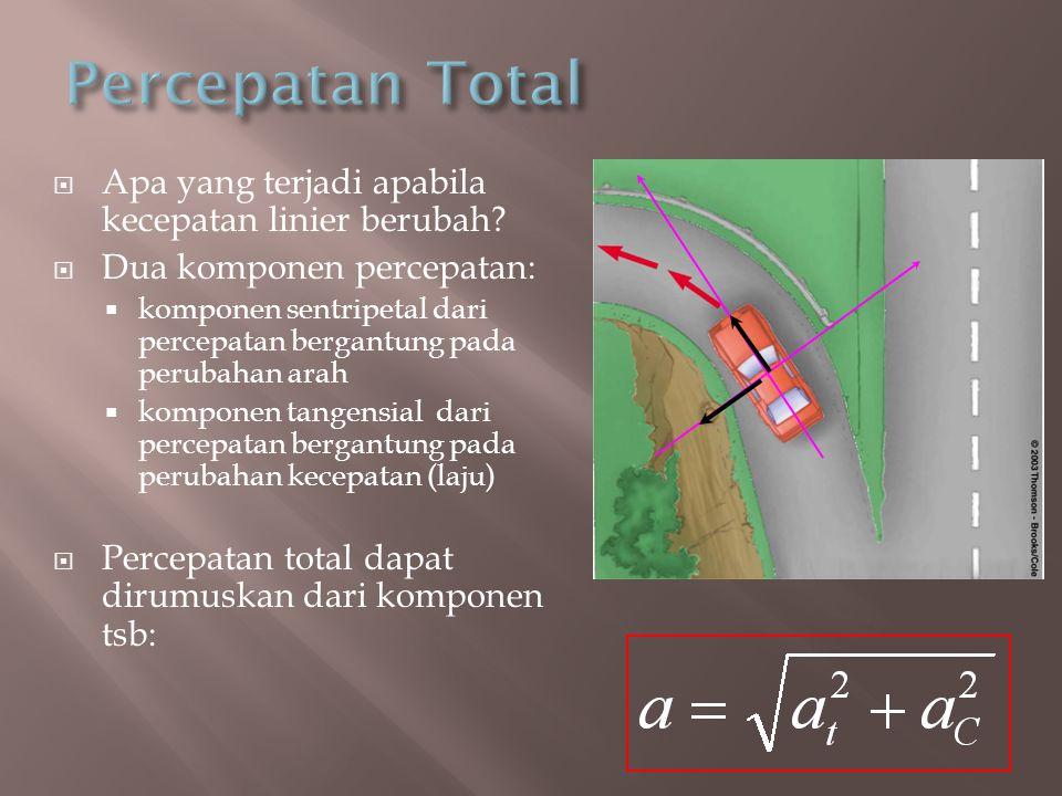 Percepatan Total Apa yang terjadi apabila kecepatan linier berubah