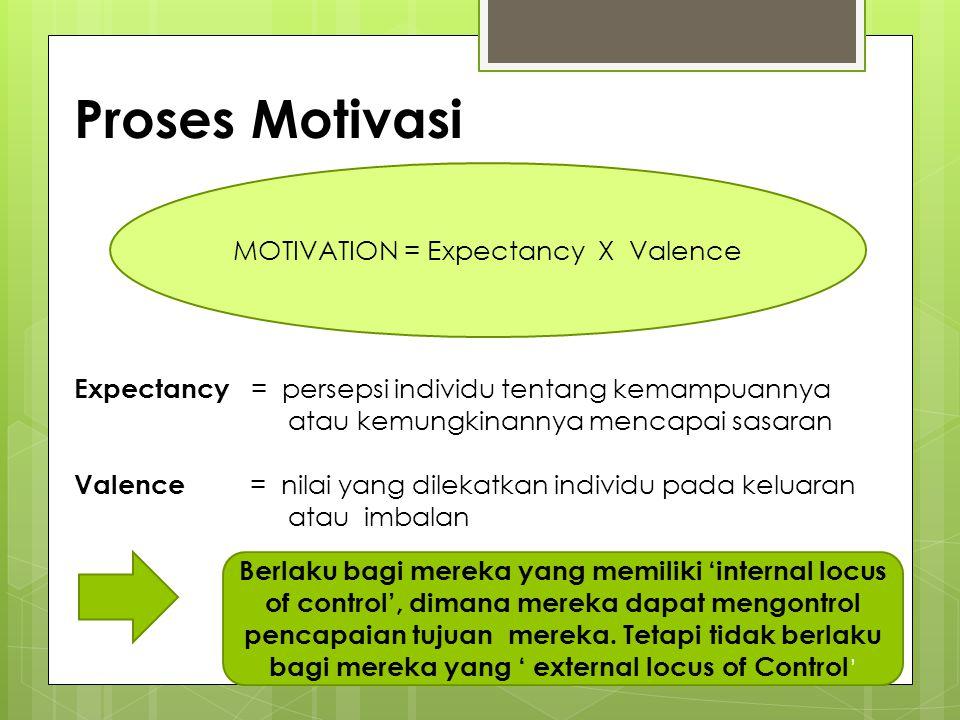 MOTIVATION = Expectancy X Valence