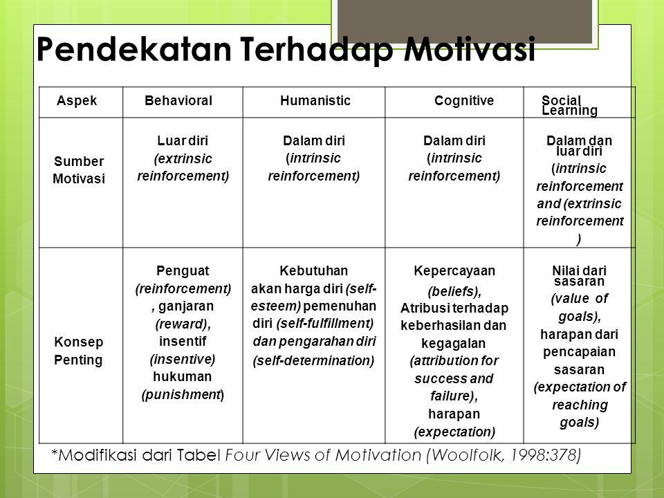 Pendekatan Terhadap Motivasi