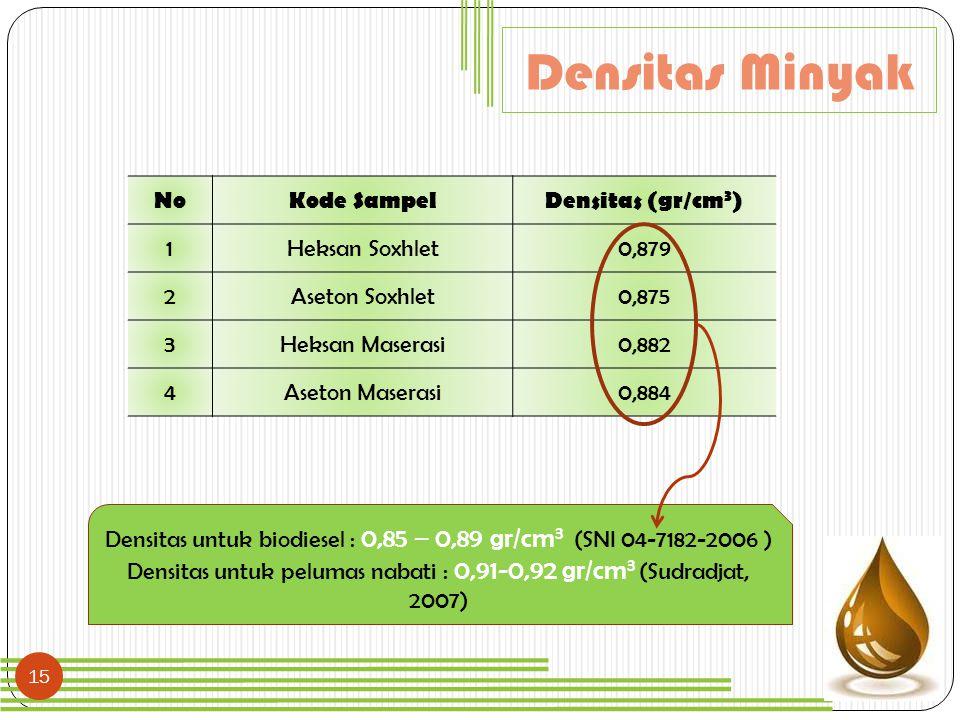Densitas Minyak No Kode Sampel Densitas (gr/cm3) 1 Heksan Soxhlet