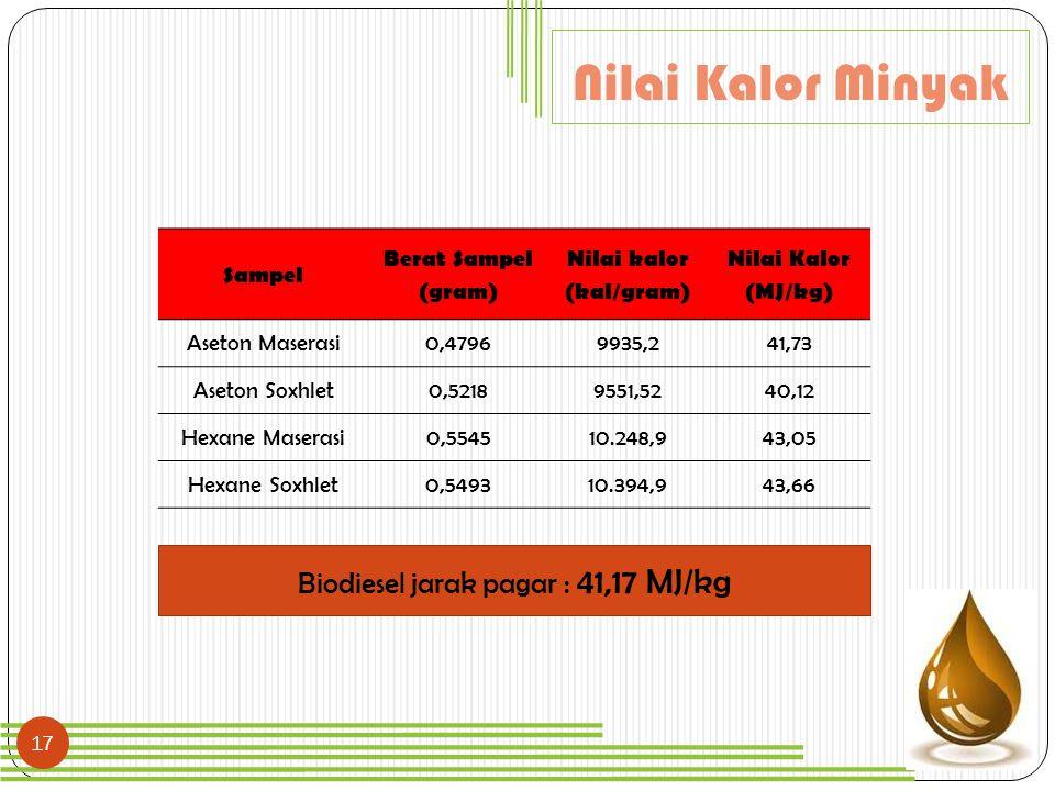 Nilai kalor (kal/gram)