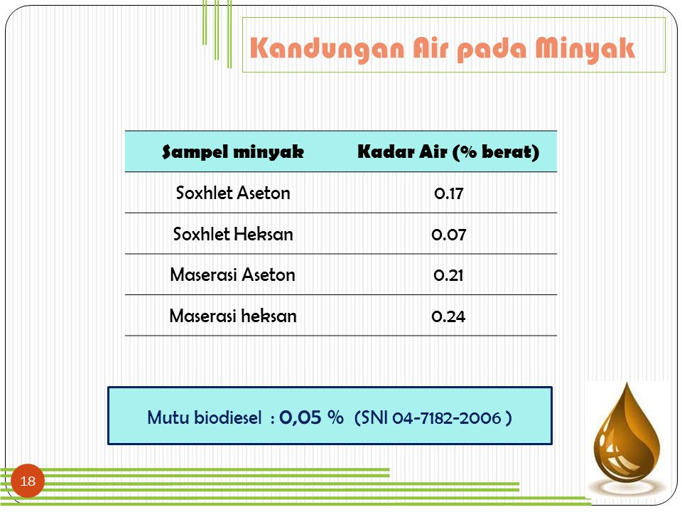 Mutu biodiesel : 0,05 % (SNI 04-7182-2006 )