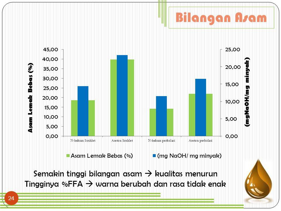 Bilangan Asam Semakin tinggi bilangan asam  kualitas menurun