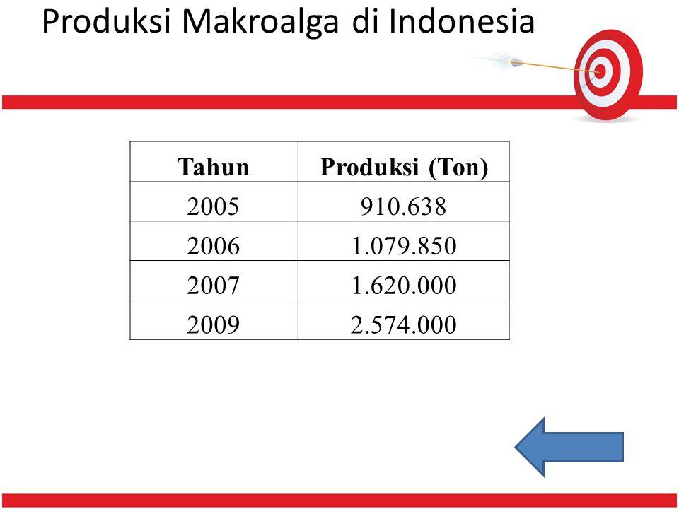 Produksi Makroalga di Indonesia