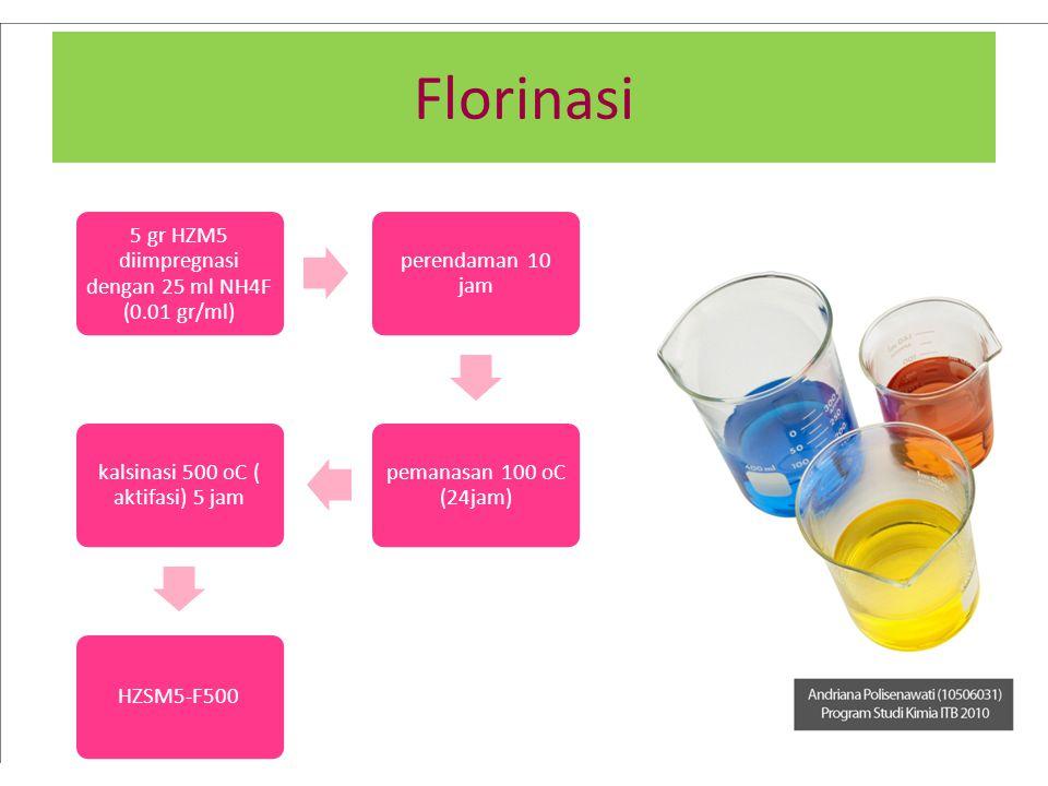 Florinasi 5 gr HZM5 diimpregnasi dengan 25 ml NH4F (0.01 gr/ml)