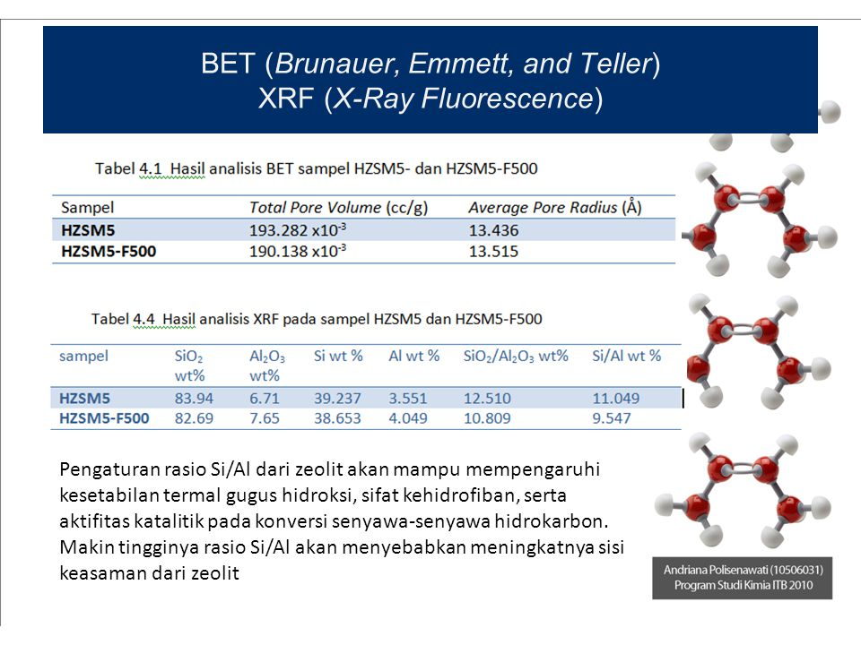BET (Brunauer, Emmett, and Teller) XRF (X-Ray Fluorescence)