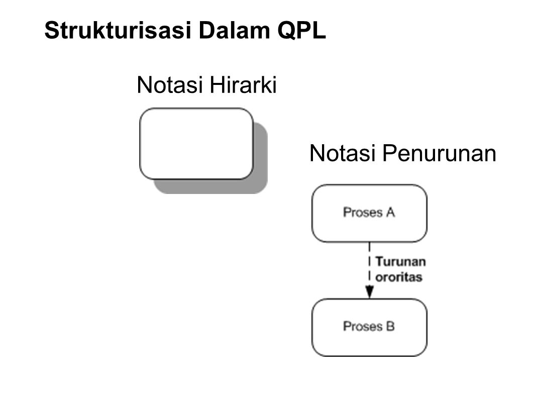 Strukturisasi Dalam QPL