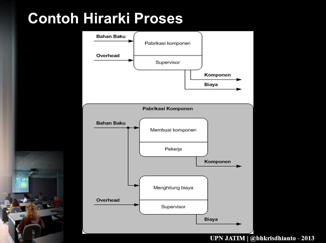 Contoh Hirarki Proses