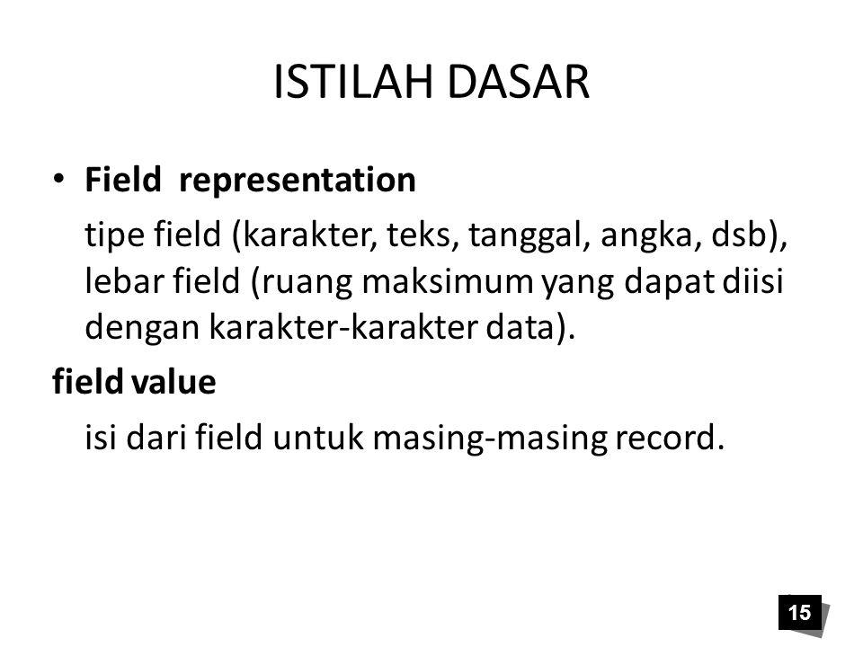 ISTILAH DASAR Field representation