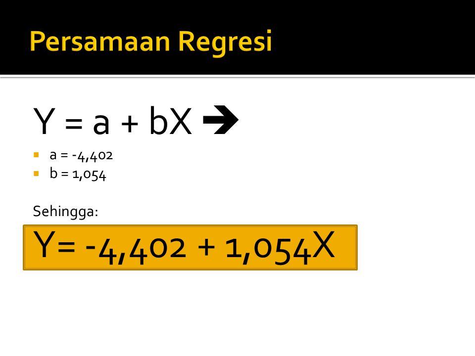 Y = a + bX  Y= -4,402 + 1,054X Persamaan Regresi a = -4,402 b = 1,054