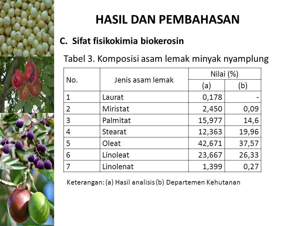 HASIL DAN PEMBAHASAN C. Sifat fisikokimia biokerosin