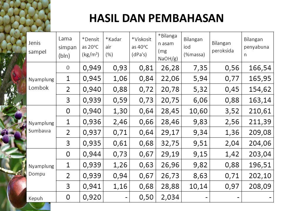 HASIL DAN PEMBAHASAN Jenis sampel. Lama simpan. (bln) *Densitas 20oC (kg/m3) *Kadar air. (%) *Viskositas 40oC.