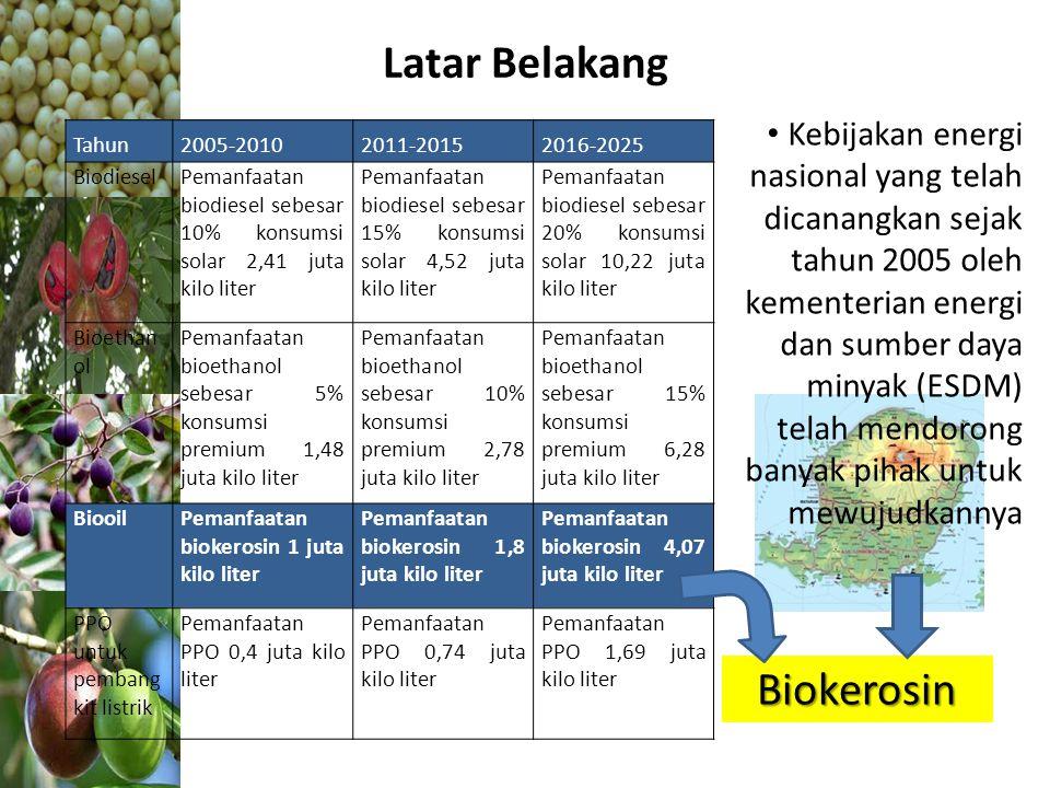 Latar Belakang Biokerosin