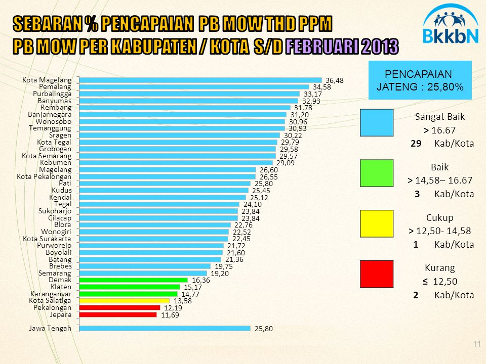 SEBARAN % PENCAPAIAN PB MOW THD PPM