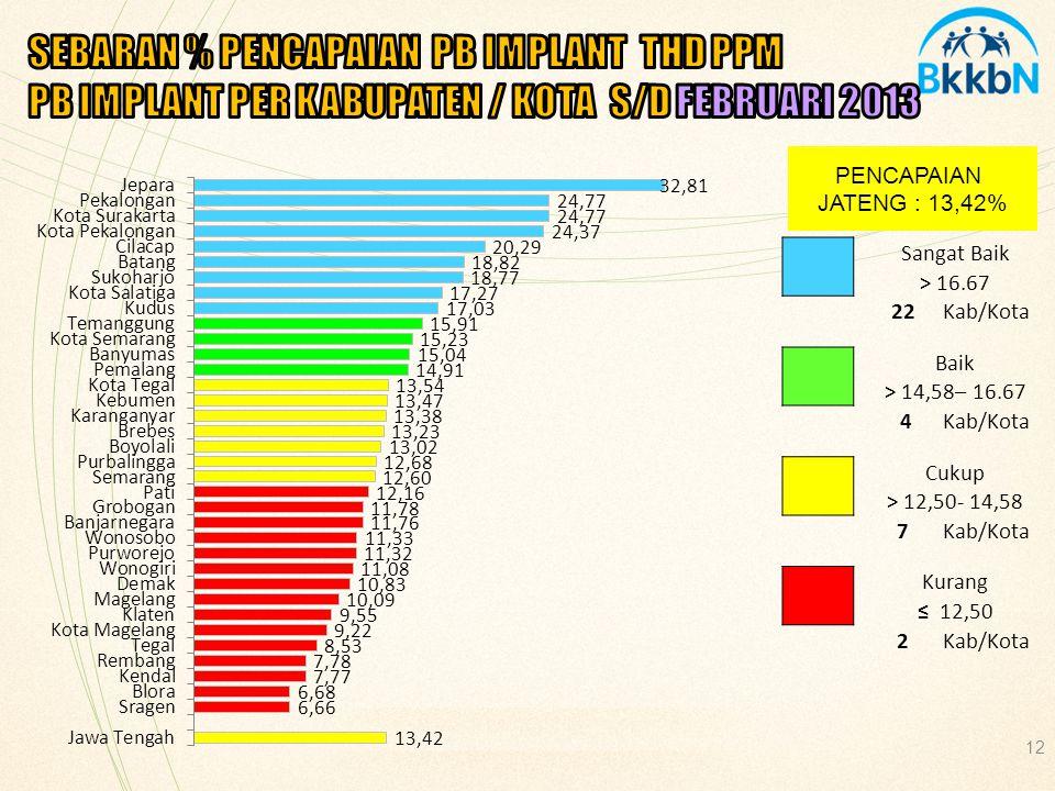SEBARAN % PENCAPAIAN PB IMPLANT THD PPM