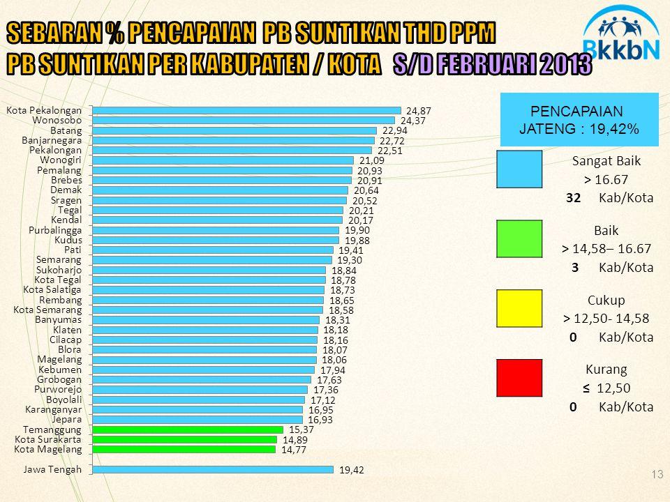 SEBARAN % PENCAPAIAN PB SUNTIKAN THD PPM