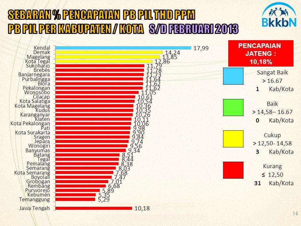 SEBARAN % PENCAPAIAN PB PIL THD PPM