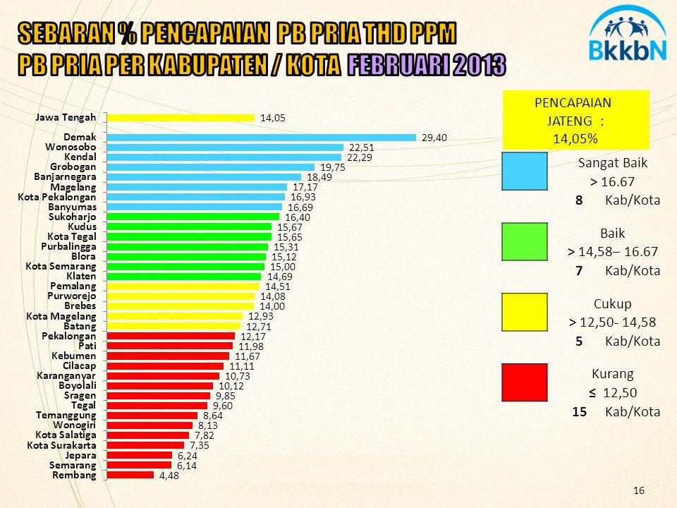 SEBARAN % PENCAPAIAN PB PRIA THD PPM