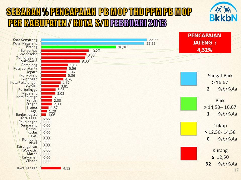 SEBARAN % PENCAPAIAN PB MOP THD PPM PB MOP