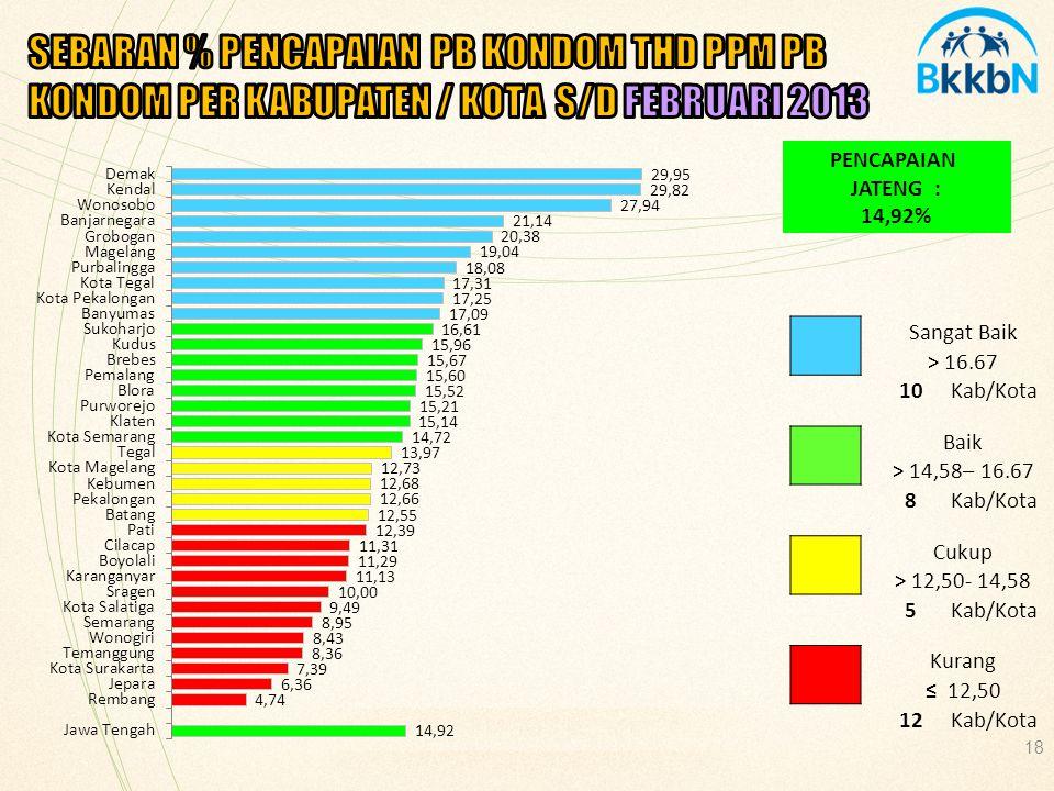 SEBARAN % PENCAPAIAN PB KONDOM THD PPM PB KONDOM PER KABUPATEN / KOTA S/D FEBRUARI 2013