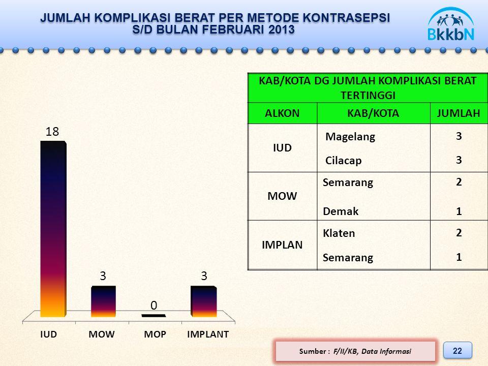 JUMLAH KOMPLIKASI BERAT PER METODE KONTRASEPSI S/D BULAN FEBRUARI 2013