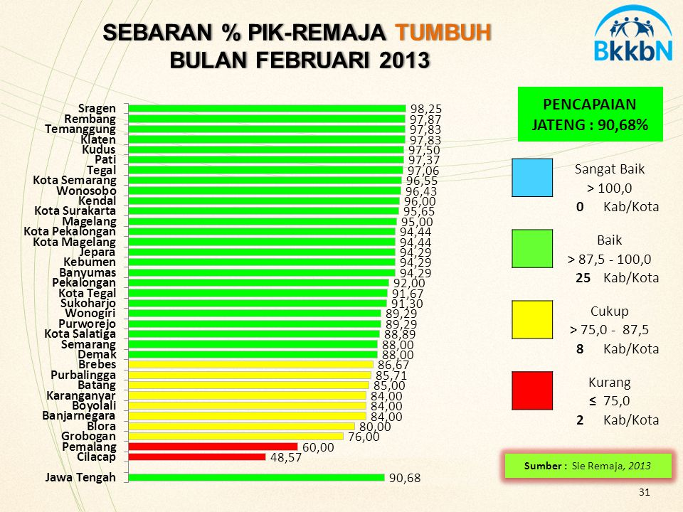 SEBARAN % PIK-REMAJA TUMBUH BULAN FEBRUARI 2013