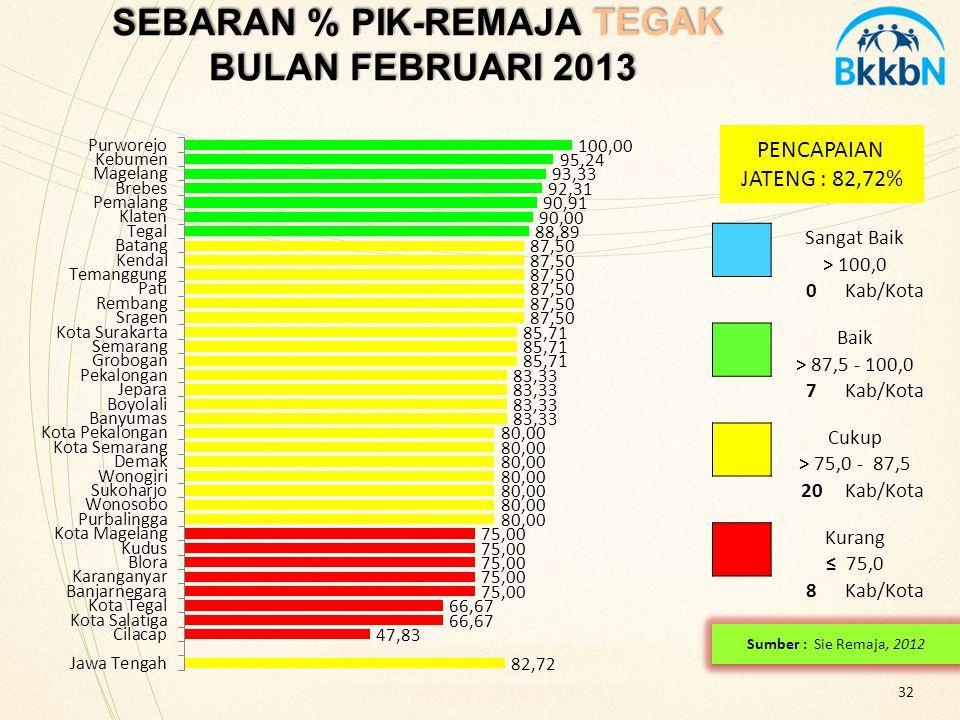 SEBARAN % PIK-REMAJA TEGAK BULAN FEBRUARI 2013