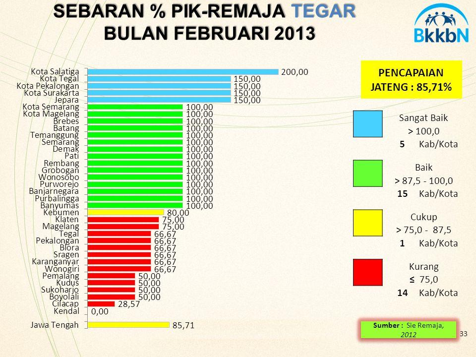 SEBARAN % PIK-REMAJA TEGAR BULAN FEBRUARI 2013