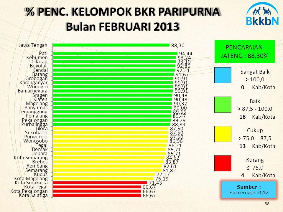 % PENC. KELOMPOK BKR PARIPURNA Bulan FEBRUARI 2013