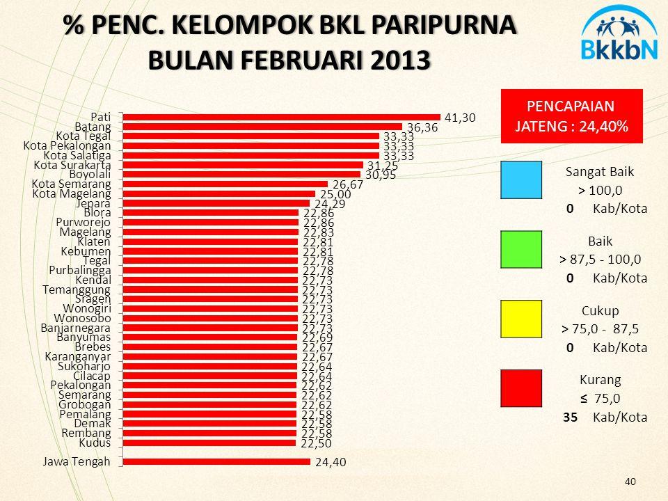 % PENC. KELOMPOK BKL PARIPURNA BULAN FEBRUARI 2013