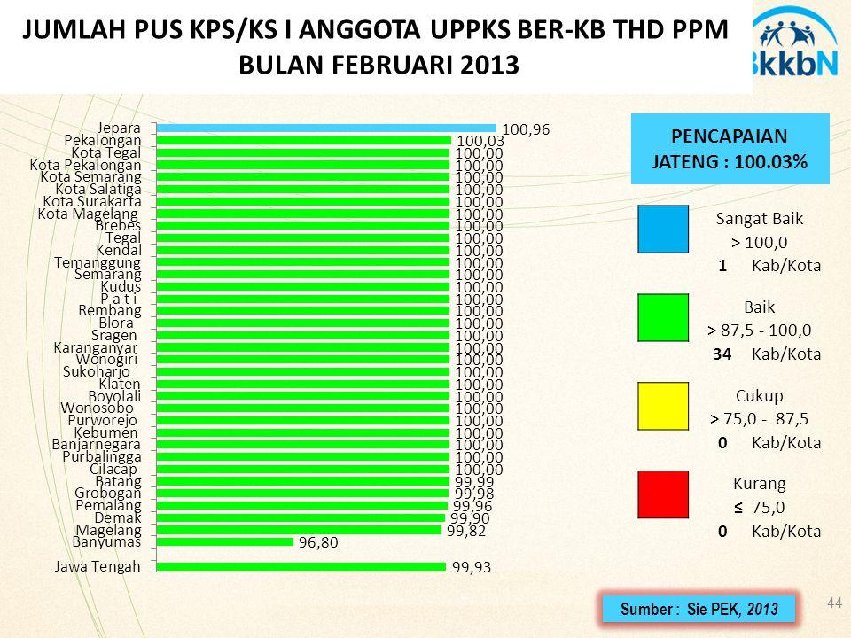JUMLAH PUS KPS/KS I ANGGOTA UPPKS BER-KB THD PPM BULAN FEBRUARI 2013